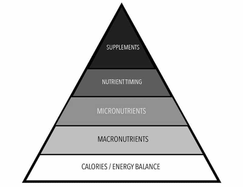 Nutrient priorities